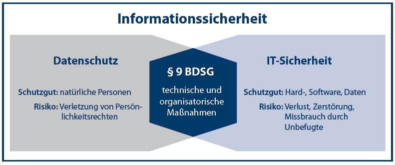 Schulungen Datenschutz und Datensicherheit
